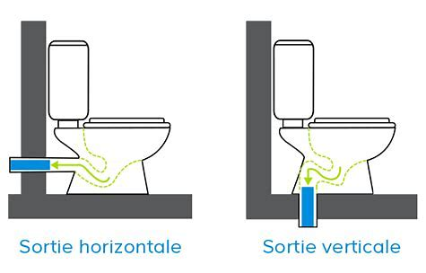 wc horizontal outlet, wc vertical outlet